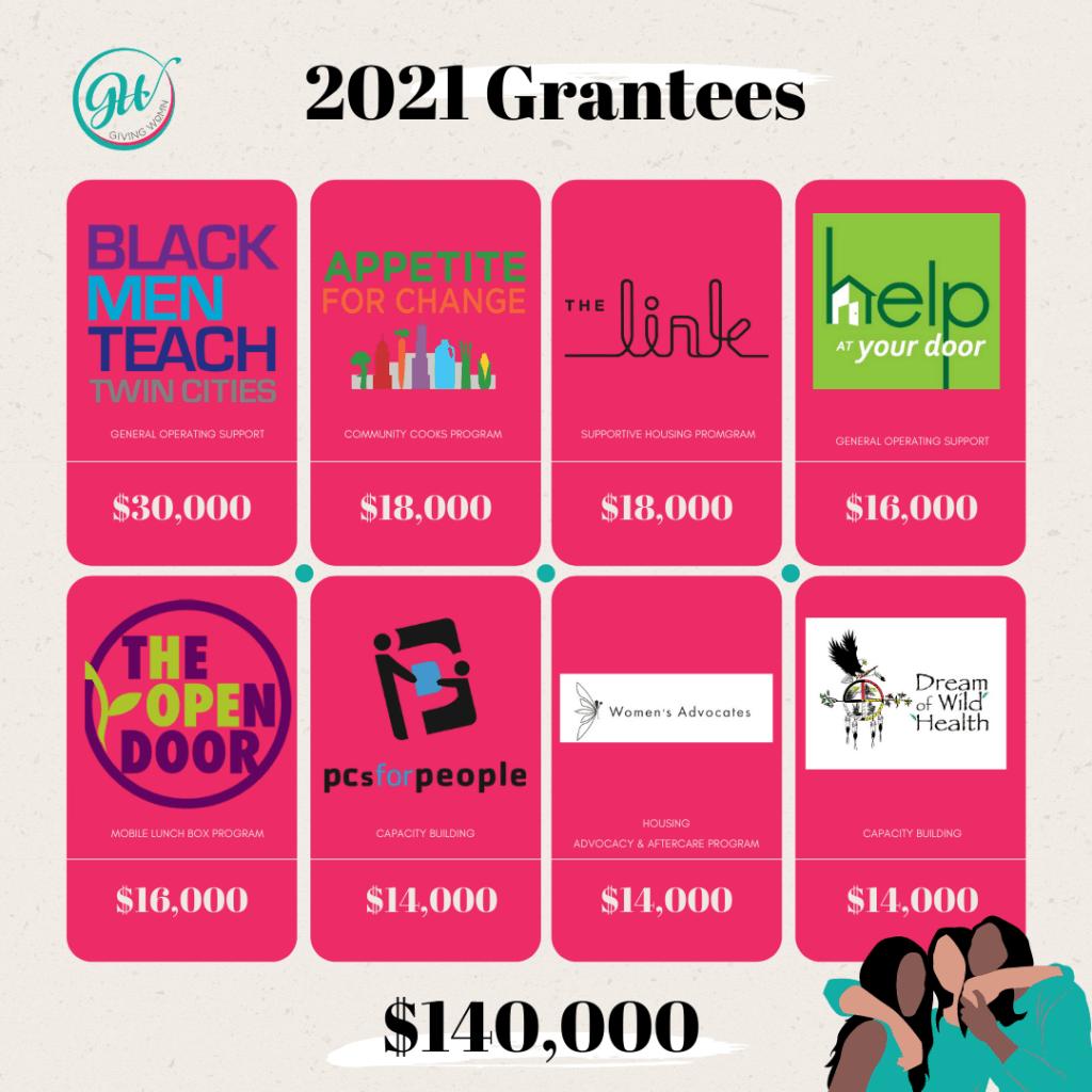 2021 Grantees